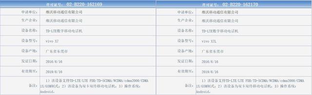 vivo X7已获入网许可证 传售价2598元起