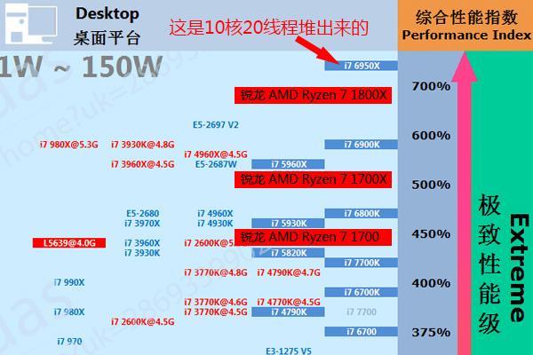 Ryzen 7 1800X首发评测:怒怼i7-6900K 十年等一回