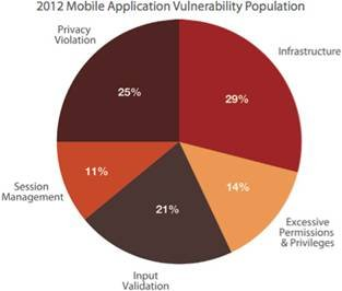 Virtually All Web and Mobile Apps Vulnerable To Attack