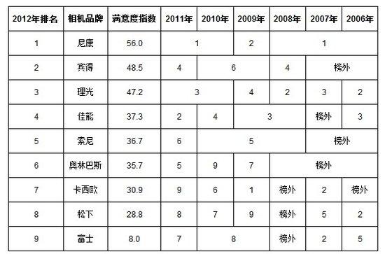 日本公布相机售后服务满意度排行榜