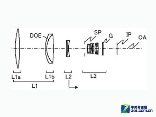 佳能600mm f/4和400mm f/2.8镜头专利