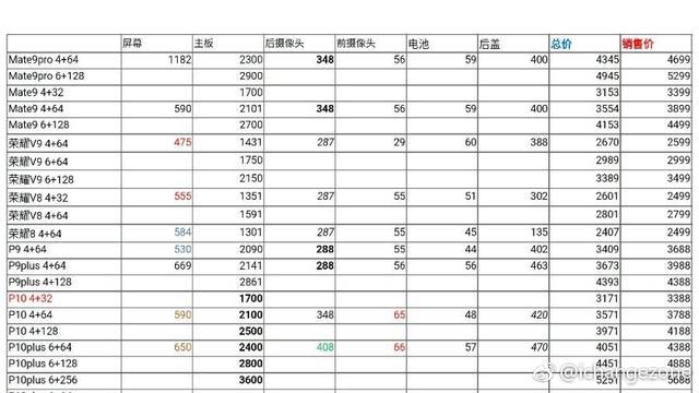 华为P10系列零部件成本曝光 毛利低至217元?