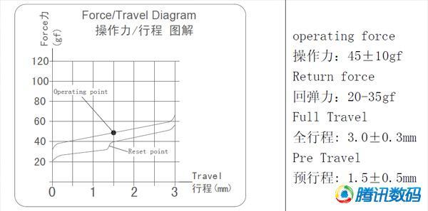 赛睿APEX M800机械键盘评测 新键轴背光炫丽