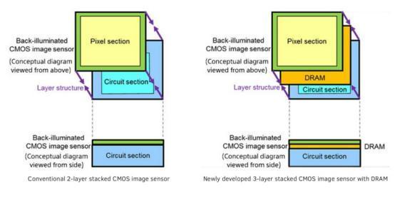 索尼这个感光元件有点厉害 能让手机拍摄慢动作