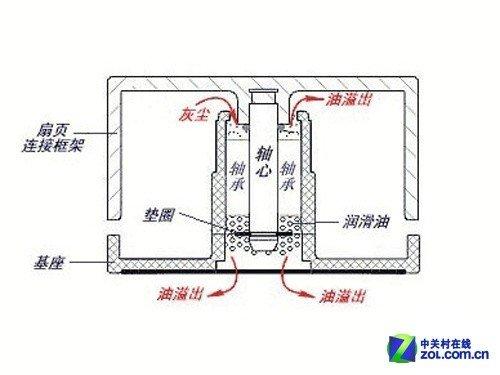 含油轴承结构图