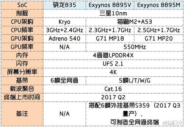 骁龙835将亮相CES展会 小米三星或最先搭载