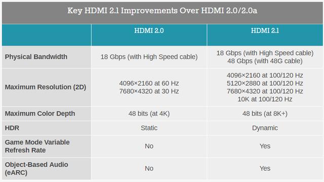 迎接8K影像时代!HDMI 2.1 标准正式发布
