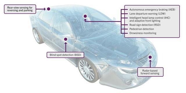 黑莓QNX开发无人驾驶技术 未来将更安全