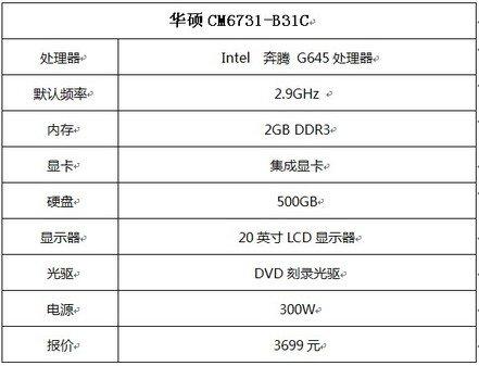 AI Charger快充技术领衔华硕台式电脑新款CM6731开售