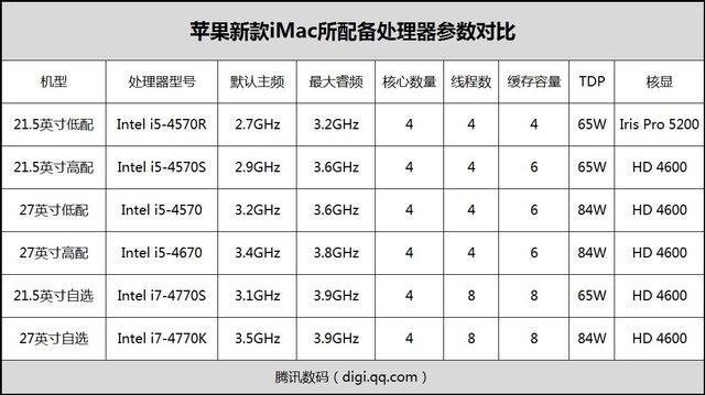 苹果新iMac处理器型号速查 官网不说我来说