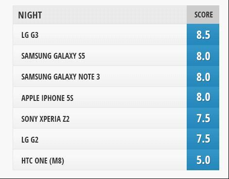 LG G3及各大旗艦拍照對比 最佳拍照手機之一