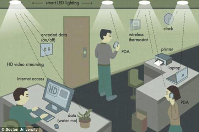 再用Wi-Fi就过时了 Li-Fi的速度是它的100倍