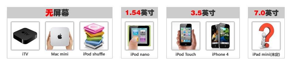 苹果全屏幕尺寸产品一览