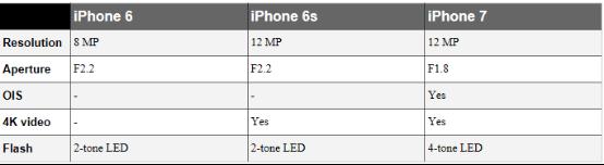 iPhone 6到iPhone 7 三年间摄像头都有哪些成长
