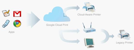 教你通过Android设备直接连接打印机打印文件