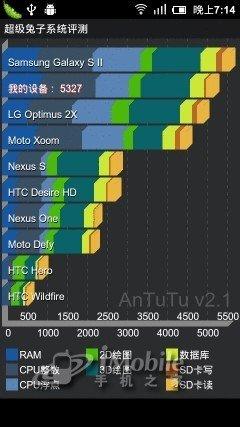 系统同化是福是祸 小米手机MIUI评测