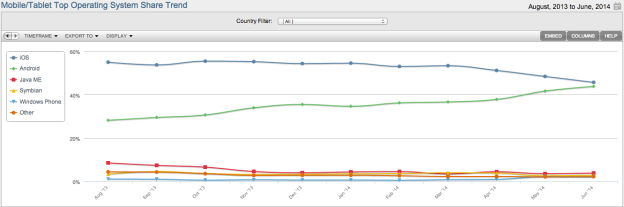 全球移动数据流量Android即将超越iOS