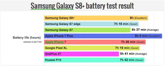 Galaxy S8+表现不俗 续航时间超过iPhone 7