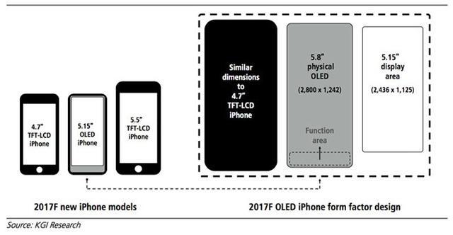 这是你想要的iPhone 8?5.15英寸屏 起售价超1000刀