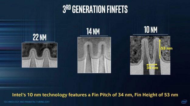 英特尔号称10纳米工艺芯片领先对手整整一代