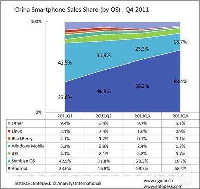独占国内68%份额 android领先ios十倍之多