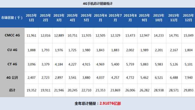 2015年4G手机总销量2.91亿部 国产品牌上位