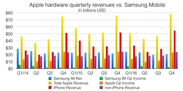 注意!媒体上三星-苹果智能手机大战的说法都是忽悠