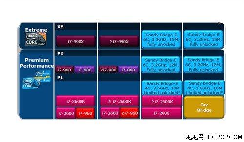 英特尔X79芯片组小贴士 新一代旗舰平台