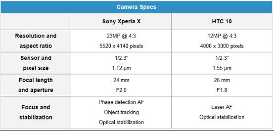 谁能笑到最后?Xperia X/HTC 10拍照实力对决