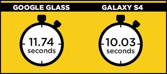 奇葩对比:谷歌眼镜和智能手机谁更节省时间