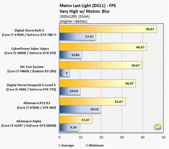 外星人X51 R3性能体验 搭i7-6700K性能出色
