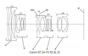 顶级防抖标变 佳能公布24-70防抖专利