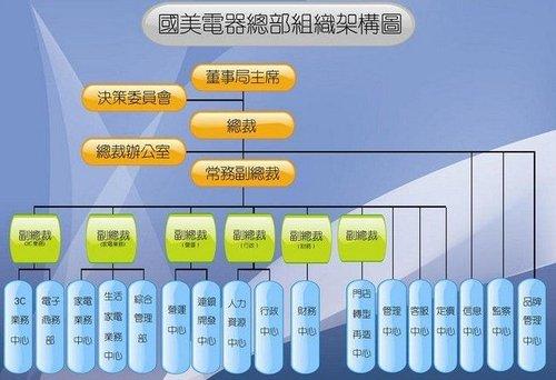 集成电路投资柱形图图