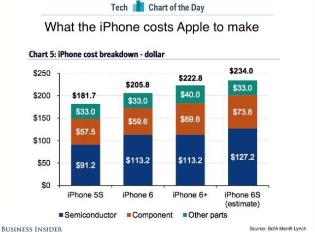 美林银行给出的往年iPhone成本对比