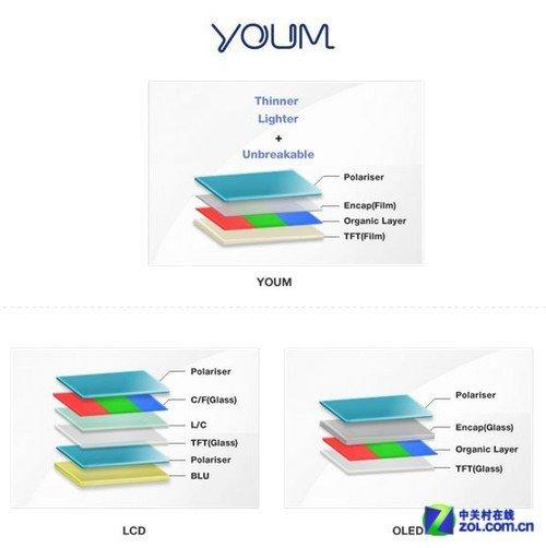 三星最新可弯曲AMOLED屏幕命名为Youm