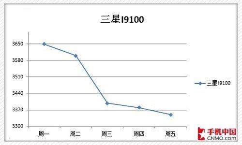 下周热门智能手机价格预测 I9100大降