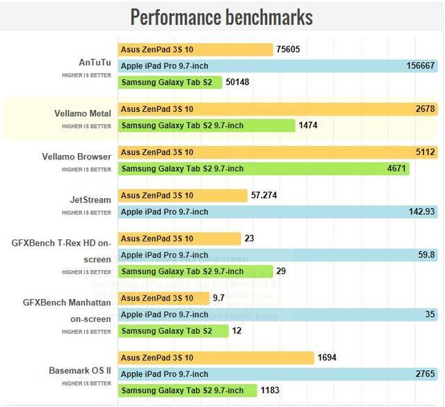 性价比超高 华硕ZenPad 3S 10平板体验