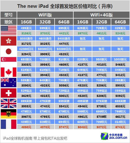 新iPad全球购机详细指南 美国均价便宜