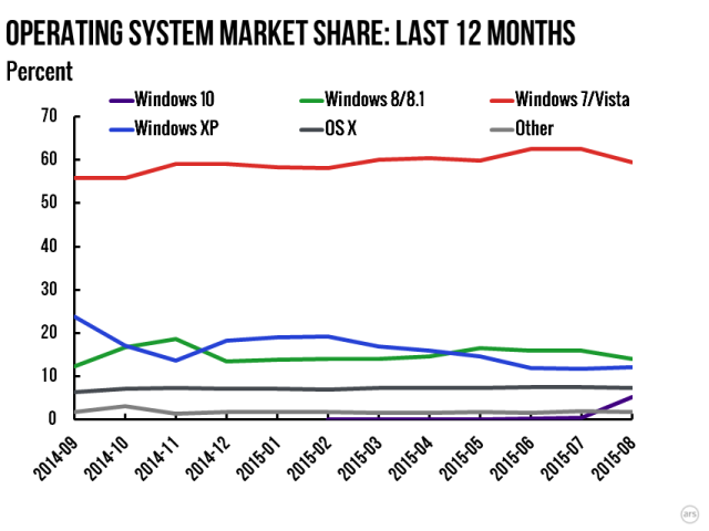 Buy Windows 7 Key Online