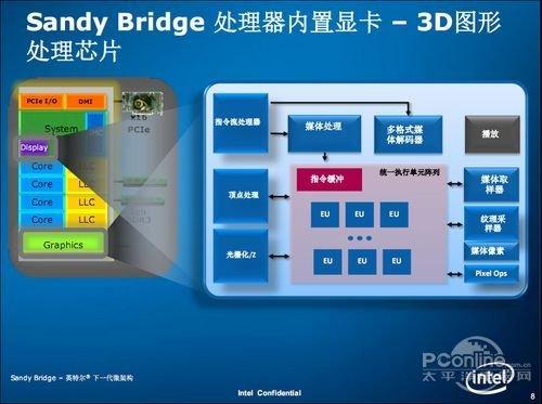 华硕A43E展雄风 i5核显对战英雄联盟