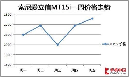 下周热门手机价格预测 MT15i破2000元