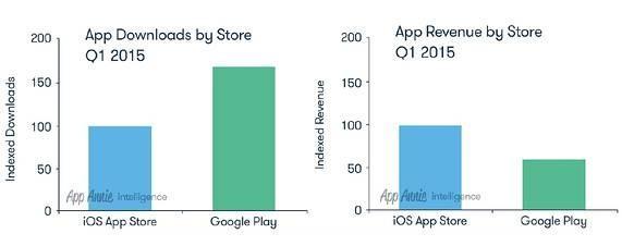 Google Play与App Store你更喜欢谁