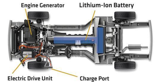 混合动力及电动汽车的前世今生