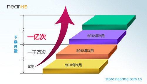 OPPO旗下NearMe软件商店下载量破亿