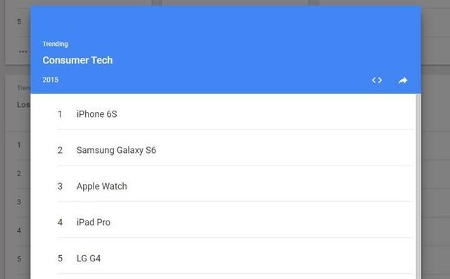 iPhone 6s成谷歌消费科技产品年度第一关键词