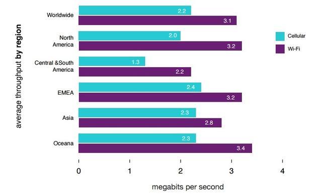 美国4G网用户全球最多 但速度就只能呵呵了
