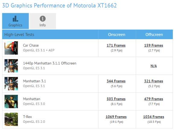 2016款Moto X国行获认证 联发科处理器是亮点