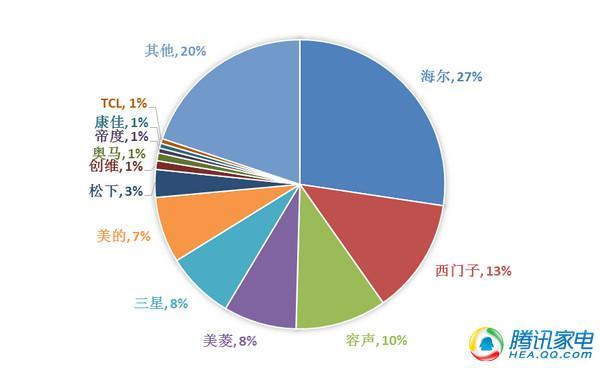 中国冰箱市场回顾与展望:国产地位稳定