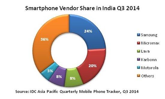 大屏手机不是到哪都受欢迎 印度人就不喜欢