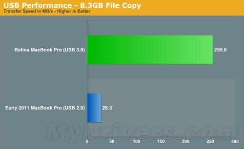 新视网膜MacBook Pro SSD/USB 3.0实测